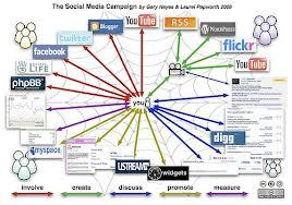 socialmed1